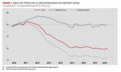 Immobili: prezzi a picco anche nel Levante
