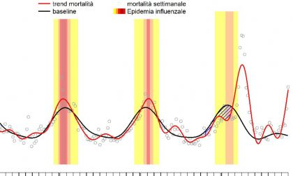 Coronavirus, in Italia la mortalità raggiunge i livelli di marzo