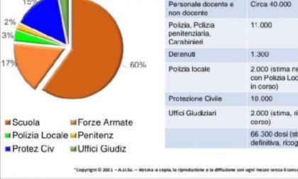 Ecco il piano di Regione Liguria per le prossime fasi della vaccinazione