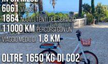 Bike sharing: ecco i risultati del progetto